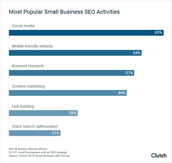 Top small business SEO activities for 2019
